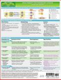 MemoCharts Pharmacology : Drug Therapy for Parkinson's Disease (Review Chart), Shen, Howard, 1595410066