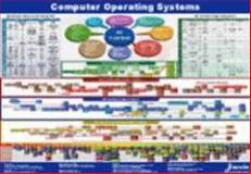 Computer Operating Systems Map : Unix, Linux, Windows and More..., www.javvin.com Staff, 1602670099