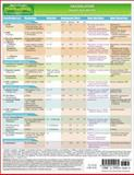MemoCharts Pharmacology : Vasodilators (Review Chart), Shen, Howard, 159541018X